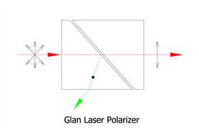 Glan laser polarizer