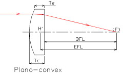 Plano-convex lens-Photonchina