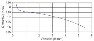 R vs W of sapphire-Photonchina