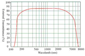 Sapphire curve