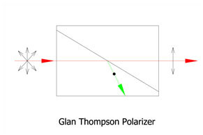 Glan Thompson Polarizer