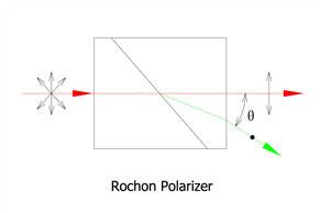 Rochon polarizer